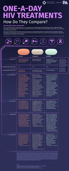 This @bodydotcom #HIVinfographic updates us on the once-a-day pill regimen. Share the facts. #HIVAdvocates