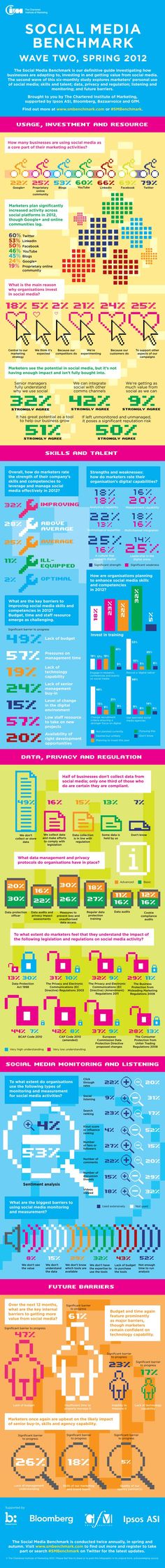 #socialmedia #benchmark #Infographic spring 2012