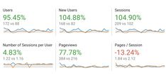 We recently fixed a client's directories and citations and look at the comparison of traffic this period and the previous. I know it is a small sample so statistically it's not super strong, but these results are amazing. He is building his traffic and look at the numbers - DOUBLE! Fix your directories and citations and help your business grow and thrive - we can help you!!! #webdeveloper #Analytics #SearchEngineOptimization #citation #GoogleAnalytics #SERP #techcarellc Google Analytics, Fix You, Search Engine Optimization, Web Development, Period, Numbers, Strong, Website, Business