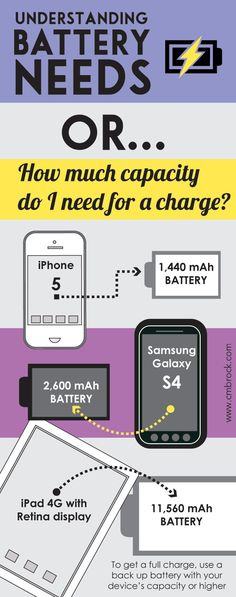 Understanding Battery Needs or How Much Capacity Do I Need For A Charge? Ipad 4g, Samsung Galaxy 2, Kathy Ireland, Infographics, How To Get, Awesome, Life, Infographic, Info Graphics