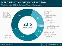 Statistik EEG-Umlage 2014  #infographic #energy #infografik #strompreise #eeg #energiewende
