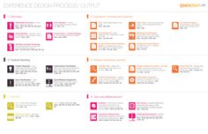 All sizes | Empathy Lab's Experience Design Process - Output View | Flickr - Photo Sharing!