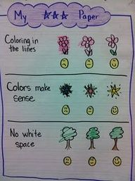 Visual Chart Makes Everything Easier~  Cute easy-to-understand coloring rubric for kids.   But what about a chart like this to show how to fill in the ovals on high-stakes test answer keys?  Or, how to head and format work done on notebook paper?!
