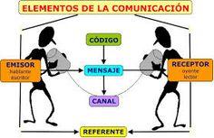 Como explicar los elementos de la comunicación.