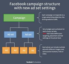 Essential Facebook Campaign Ad Set Tour for latest Facebook Ad changes #Infographic #FacebookAdCampaigns