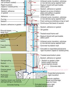 How to insulate basement walls