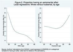 Edades en las que hay mayor probabilidad de que hombres y mujeres tengan aventuras