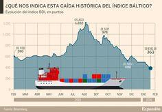 El comercio internacional marítimo empieza a descender por la desaceleración de los países asiáticos.