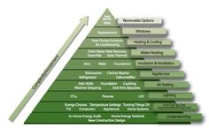 "Home Energy Efficiency Pyramid #energyefficiency  When you reach the ""Windows"" step, visit us: http://www.championwindow.com/windows/"