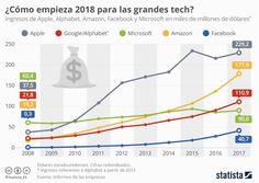 Infografía crecimiento en bolsa de empresas tecnológicas en 2019