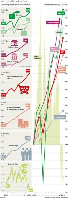 Die wirtschaftlichen Eckdaten Deutschlands. Infografik erschienen in der Berliner Morgenpost von Heike Assmann