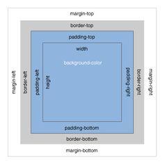 A Closer Look At the Blueprint CSS Framework