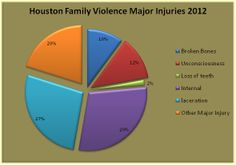 Houston family violence is a pattern of behavior which involves the abuse by one partner against another in an intimate relationship. For more details about family violence visit our site: http://houstoncriminalattorney.com/assault-domestic-violence.html