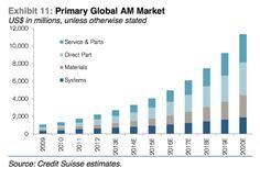Credit Suisse: El mercado de la impresión 3D será mucho más grande de lo que estiman la mayoría de consultoras http://www.print3dworld.es/2013/09/credit-suisse-el-mercado-de-la-impresion-3d-sera-mucho-mas-grande-de-lo-que-estiman-la-mayoria-de-consultoras.html