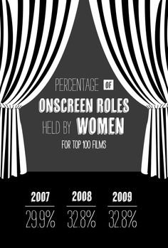20 Gender Inequality In The Film And Television Industry Ideas Gender Inequality Gender Stereotypes Inequality