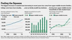 Upper-Middle-Income Households See Biggest Jumps in Student Loan Burden