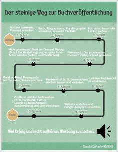 Infographic The laborious way to publish a book First Draft, Proofreader, Self Publishing, Writing Tips, Memoirs, Ebooks, Author, Movie Trailers, Libraries