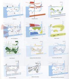 Landscape diagram | Community