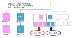 コンテンツSEOとグローバルリスティング広告の活用事例 ~~リマーケティング活用編~
