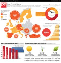 Europe is beginning to lead the way in the evolution of solar power. 50 billion euros is currently being used towards the development and research of