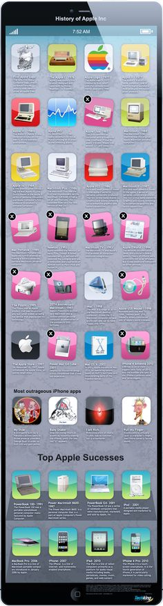 History of Apple, Inc. – The Most Valuable Company In The World – Infographic