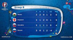 Euro 2016 France: Clasificación definitiva del Grupo B | Football Manager All Star