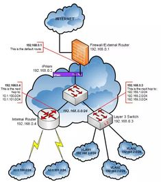 Subnet combines multiple successive IP addresses using a subnet mask to binary boundaries under a common front. In case of it is called the prefix. Computer Lessons, Computer Basics, Computer Internet, Computer Technology, Computer Programming, Computer Science, Computer Tips, Networking Basics, Cisco Networking