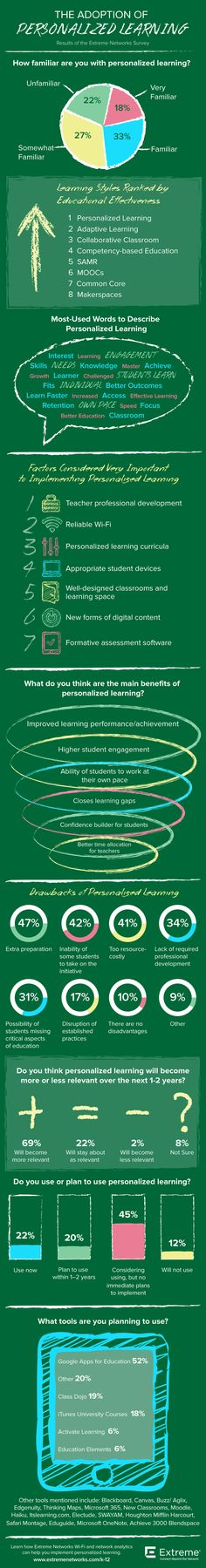 The attributes that makePersonalized Learning effective includehigher student engagement, the ability for students to work at their own pace,and the oppo