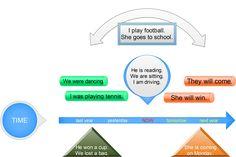 Forum   ________ Learn English   Fluent LandSix Different Tenses in English   Fluent Land