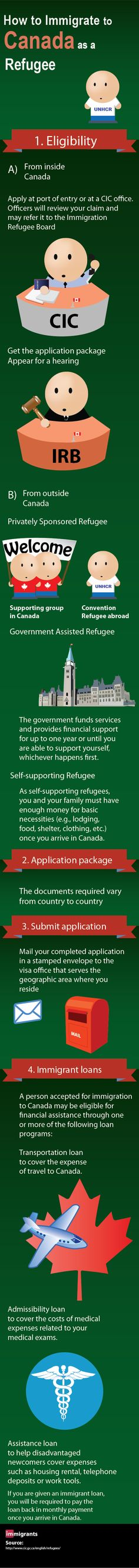 How to immigrate as a refugee
