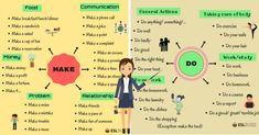 Common Verb Collocations in English. There are certain verbs that always go with certain nouns. We call this a collocation. How To Make Sandwich, How To Make Salad, English Verbs, English Vocabulary, English Study, Learn English, Break A Habit, English Collocations