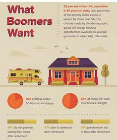 Check out how the decisions and choices of our Boomer generation affect the #buying and selling habits of the #Millennial generation! Pretty cool stats to consider if you're buying or #selling!