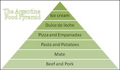 ARGENTINA's FOOD PYRAMID:  Should also include night clubs and dancing every night of the week!
