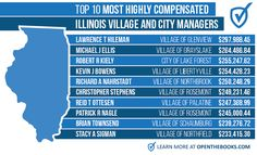 Why Illinois Is In Trouble - 63,000 Public Employees With $100,000+ Salaries Cost Taxpayers $10 Billion | Zero Hedge
