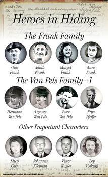 De familie Frank, de mensen die mee schuilden in het huis en de personen die haar familie hielpen schuilen.