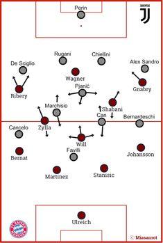 Juventus Turin vs. FC Bayern München, ICC, Grundformationen
