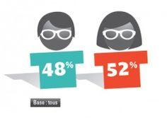Enquête sur les community managers en France, les résultats