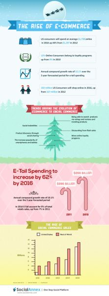 The Rise Of E-Commerce (Infographic)