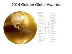 2014 Golden Globe Awards mindmap by ConceptDraw MindMap by Anastasia Krylova via slideshare