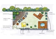 Dog-Sensory-Garden-jpeg.jpg (1754×1240)