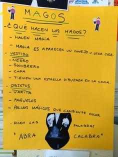 PERSONAJES DEL CIRCO: LOS MAGOS | Clases de 5 años del Ceip Gonzalo Fernández de…