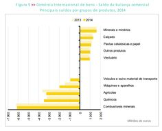 Comércio Internacional de bens - Saldo da balança comercial 2014