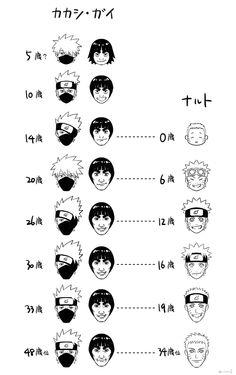 Kakashi, Might Guy (Gai) & Naruto Age Evolution