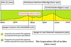 """Insight by Venkatesh Rao in his article """"A Brief History of the Corporation: 1600 to 2100"""" - http://www.ribbonfarm.com/2011/06/08/a-brief-history-of-the-corporation-1600-to-2100/"""