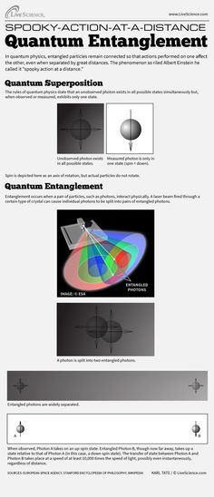 Infographic: How quantum entanglement keeps particles linked even when theyre separated.