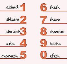 Numbers in Hebrew