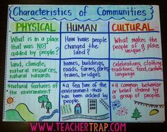 "Communities – Teacher Trap In Texas, Grade Social Studies is ALL about communities. When I first started teaching it seemed like every unit was another ""Communities Unit"" (because it was). 3rd Grade Social Studies, Social Studies Lesson Plans, Social Studies Classroom, Social Studies Activities, Teaching Social Studies, Elementary Social Studies, Teaching History, History Education, Social Studies Projects 5th"