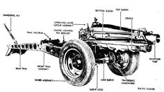 Diagram of the 75mm Pack Howitzer from Technical Manual 9-319 showing the nomenclature of parts on the right side of the weapon. U. S. Army