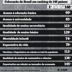 Colocação do Brasil em ranking de 148 países