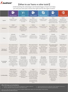 When do I use Microsoft Teams vs. Other Collaboration Tools? | AvePoint Blog Office 365 Education, Business Education, Teaching Technology, Energy Technology, Medical Technology, Technology Gadgets, Microsoft Classroom, Microsoft Office, Microsoft Windows